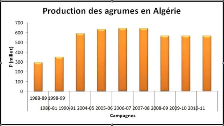 Figure 6 : Evolution de la production des agrumes en Algérie