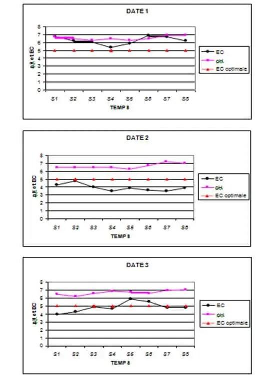 Figure N° 2:Evolution de la conductivité électrique et du pH au niveau de la solution du substrat (fibres de noix de coco).