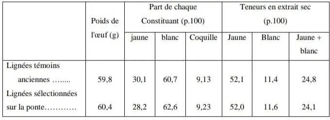 Tableau N°5 : Effets de la sélection sur la composition de l'œuf (Akbar et al, 1983 cités par Sauveur B, 1988)