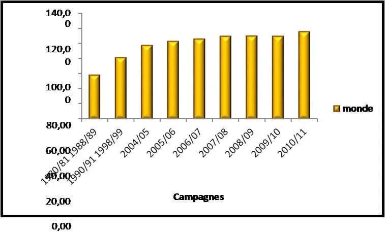 Figure 2 : Evolution de la production mondiale des agrumes (milliers tonnes) (Anonyme c, 2012)