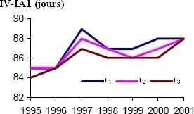 Figure 06: Evolution de l'intervalle vélâge-1ère insémination (IV-IA1) de 1995 à 2001 selon le numéro de lactation (Ln) en race Prime Holstein (BOICHARD et al. 2002).