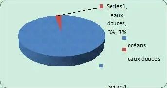Figure I.3.A : Répartition de l'ensemble des eaux (Lean et Hinrichsen, 1994 in Bouziani, 2006)