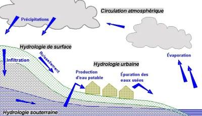 Rôle des eaux des nappes dans la dissolution et précipitation de gypse