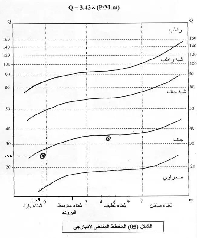 يمثل المخطط المناخي لأومبارجي