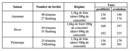 Tableau 3 : Influence du ( flushing ) sur les taux d'ovulation et de prolificité (brebis limousine synchronisées par des éponges vaginales et recevant 400UI de PMSG) (Besselievre, 1979).