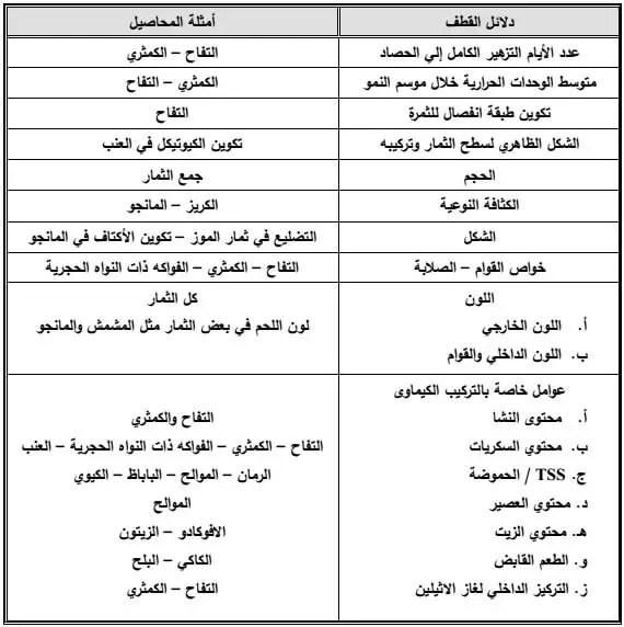 جدول یوضح دلائل القطف للمحاصیل المختلفة
