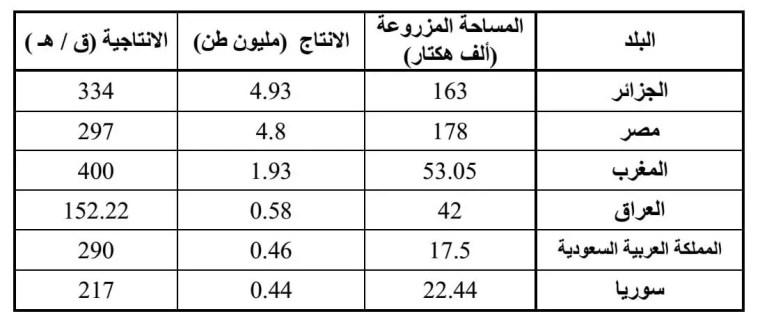 الجدول (2) : ترتيبأهم الدول العربية المنتجة للبطاطا حسب الانتاج مع المساحة المزروعة والانتاجية في سنة 2013.