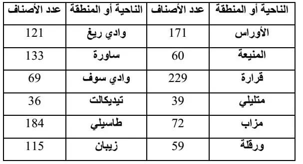 جدول(03): توزيع أصناف نخيل التمر حسب المناطق بالجزائر (BELGUEDJ, 2007) .