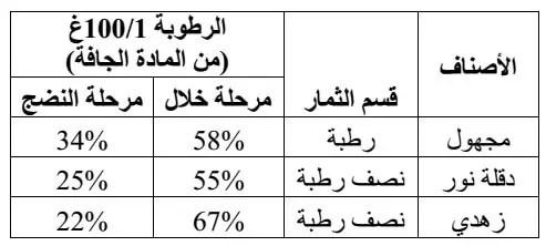 جدول (05): نسبة الرطوبة في بعض الأصناف (1992 ,BOOIJ).