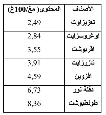 جدول (04): نسبة المواد الفينولية لبعض الاصناف .