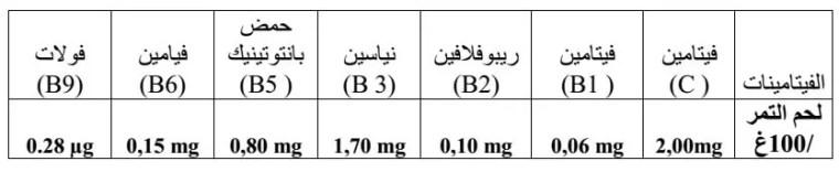 الجدول (05): مكونات التمر من الفيتامينات (1995.FAVIER et al).