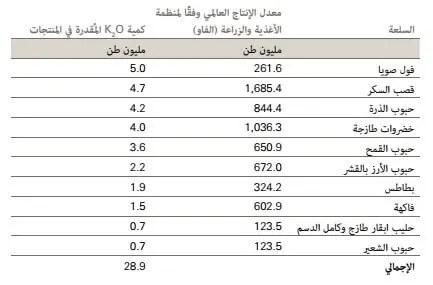الجدول :1المقدار السنوي للبوتاس ( K2O) المُنتزع في حصاد المنتجات الزراعية العشر (محاصيل وحليب) والتي تتمتع بأعلى نسبة مخرجات مع استثناء العشب والعلف واللحم.