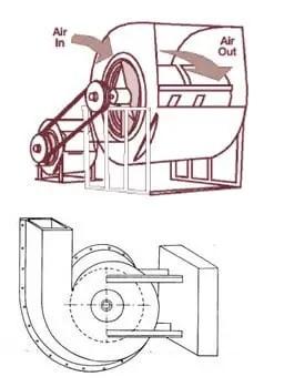شكل ( 3 ): مروحة طاردة مركزية