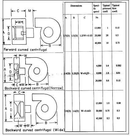 شكل ( 6 ) الشكل التصممي للمراوح الطاردة