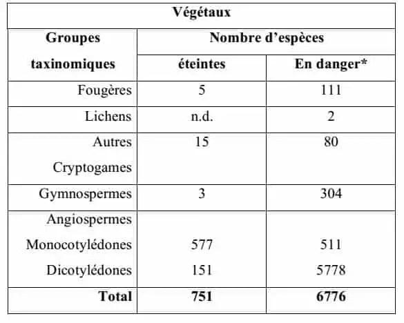 الجدولI: عدد الأنواع الحية المفقودة منذ بداية القرن 17 أو المهددة بالانقراض في العالم.(UICN-WCMC, 2003)