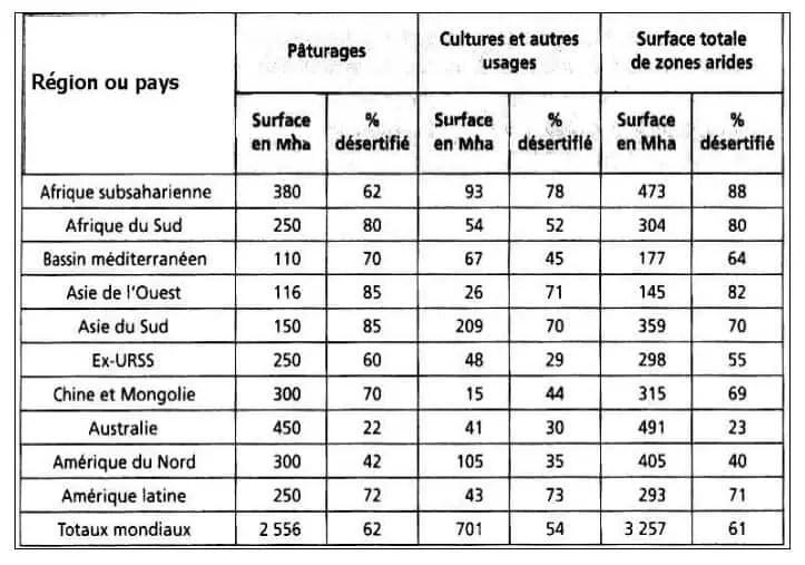 جدول II:أهمية التصحر في العالم ( Pnueفي 1984، Mabbut).