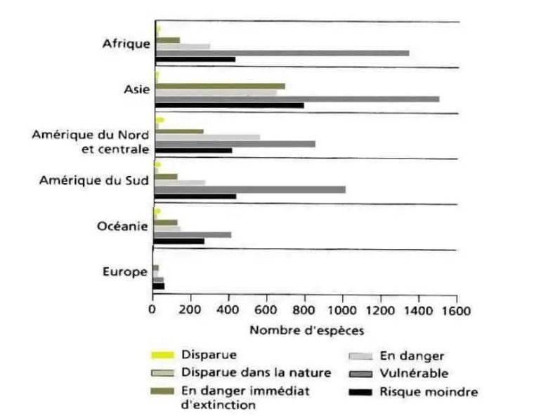 شكل(19) :درجة انقراض الأنواع الشجرية في مختلف القارات(WCMC in WRI, op.cit., 2000, p.100).