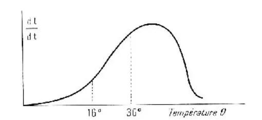 شكل(3) :علاقة سرعة النمو بدرجة الحرارة عند نبات الذرى (Went،1961).