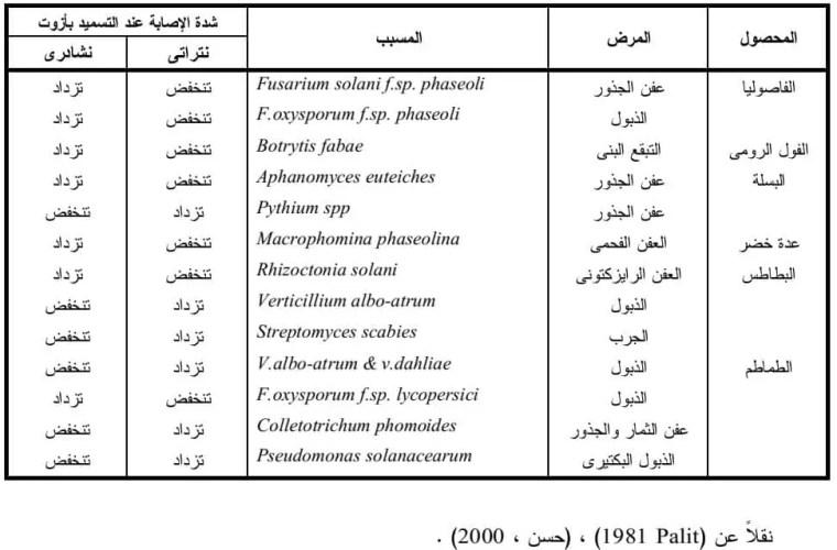 جدول 1 أثر نوعية السماد النيتروجيني على شدةالإصابة بالأمراض