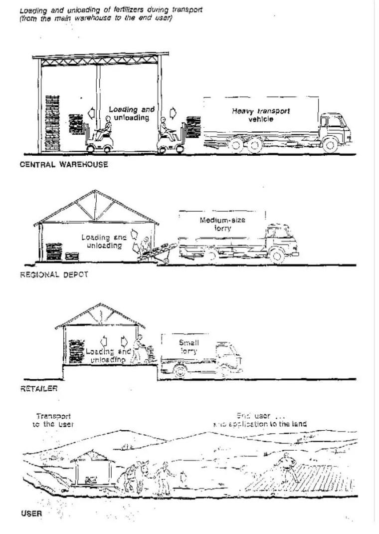 شكل يوضح تنزيل وتحميل الأسمدة أثناء التنقلم المخازن الرئيسية إلى المستخدم النهائي (المزارع)