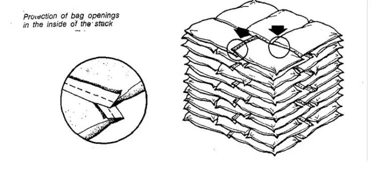 وللمحافظة على العبوات سليمة أثناء الرص حتى لو كان هناك فتح بأحد الجوانب وحتى لا يفقد منهـا سماداً أو يتناثر منها يتم رص الشكائر كما هو موضح بوضع الأطراف على بعضها كما هو موضح بشكل التالي.