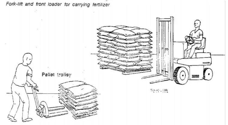 ويفضل أثناء التنزيل أو التحميل للعبوات السمادية استخدام الأوناش الصغيرة ذات الشـوكة (Fork lift) أو حاملة البالات اليدوية أو الكهربائية (Pallet trolley ) وذلك كما هـو موضـح بشـكل