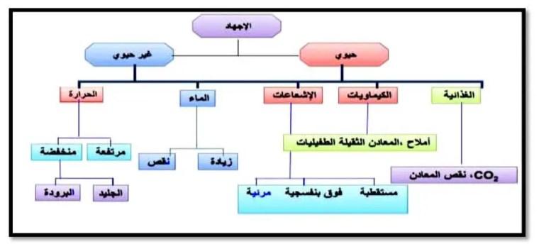 صورة 8:توضح تصنيف أنماط الإجهادات البيئية اللاحيوية