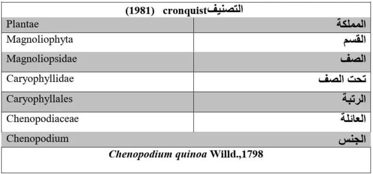 جدول 1: الوضع التصنيفي لنبات الكينوار1990,Herbillon).