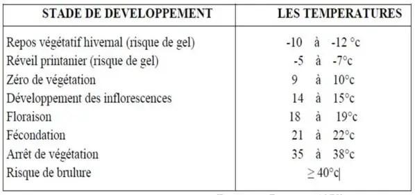 جدول :10درجات الحرارة الملائمة لمراحل التطور.