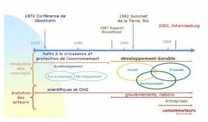 شكل 3تطور المفاهيم وطبيعة الفاعلين في التنمية المستدامة www.ethique-economique.fr/uploaded/1-introduction.pdf1 :المصدر