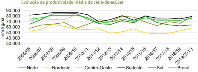 Produtividade no Brasil