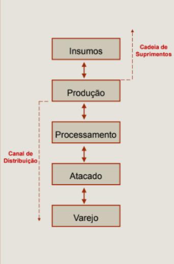 Ciclos do Agronegócio