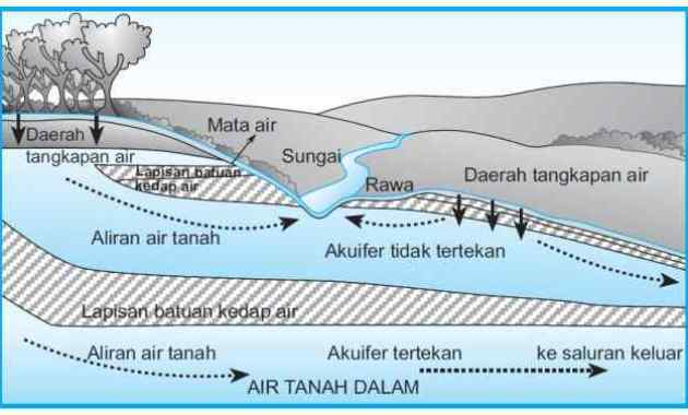 Pengertian, Jenis dan Proses Pembentukan Air Tanah