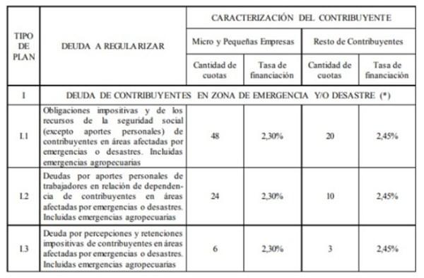 EmergenciaAgropecuaria-Complementarias w