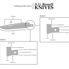 Parts Of A Pocket Knife Diagram Jeep Patriot Radio Wiring Slip Joint Collection