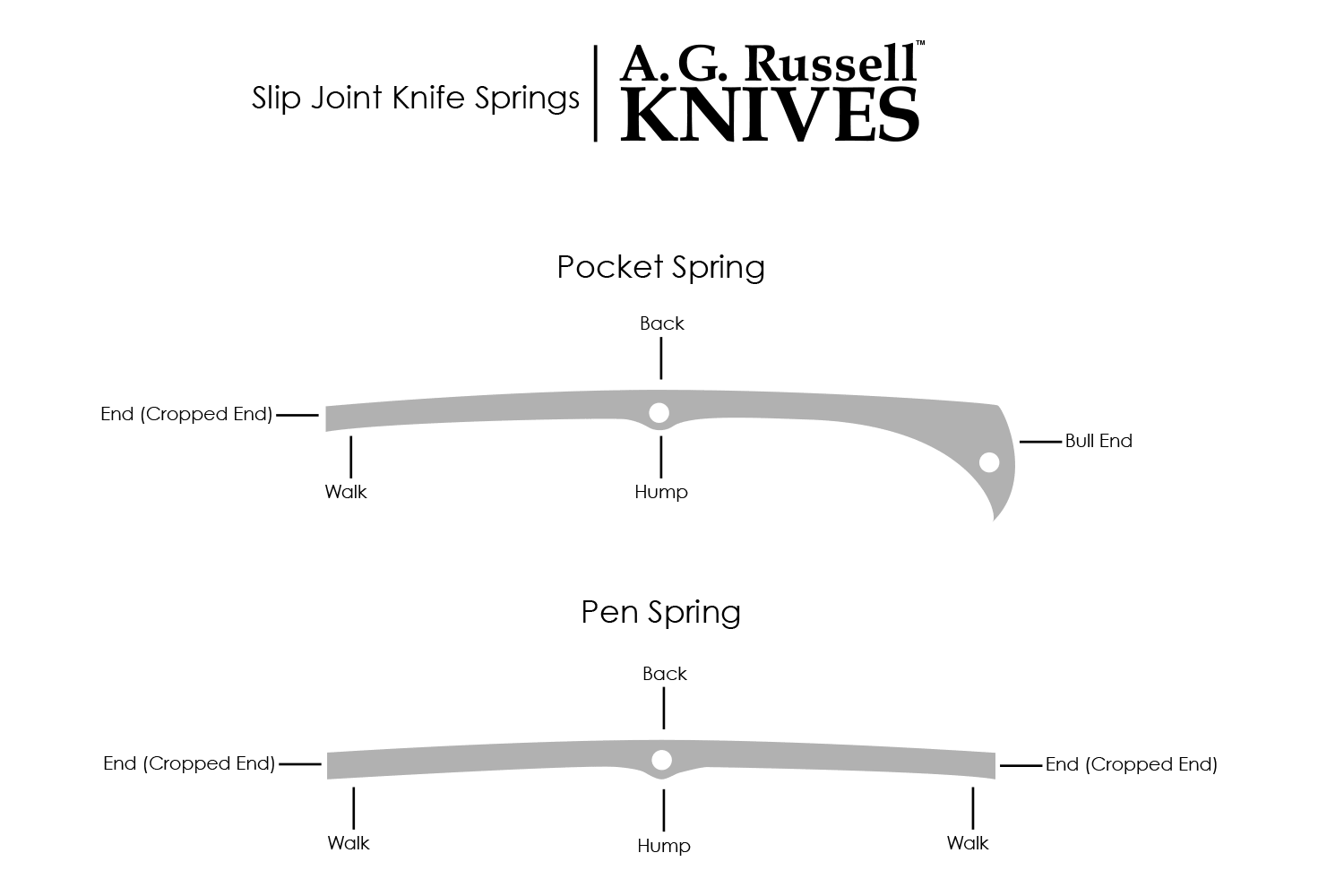 parts of a pocket knife diagram switchmaster mid position valve wiring slip joint collection