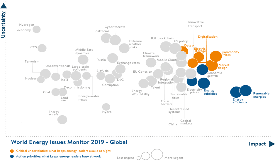 World Energy Issues Monitor 2019_Global