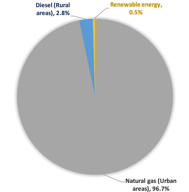 Types of Fuel for Electricity Generation in Oman