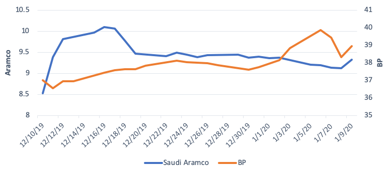 Saudi Aramco and BP Share Prices, Dec. 10 to Jan. 9 (in U.S. dollars))