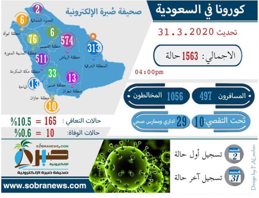 شكل (2) توزيع حالات الإصابة بفيروس كورونا المؤكدة حسب المحافظة. (المصدر: صحيفة صبرة الإلكترونية)