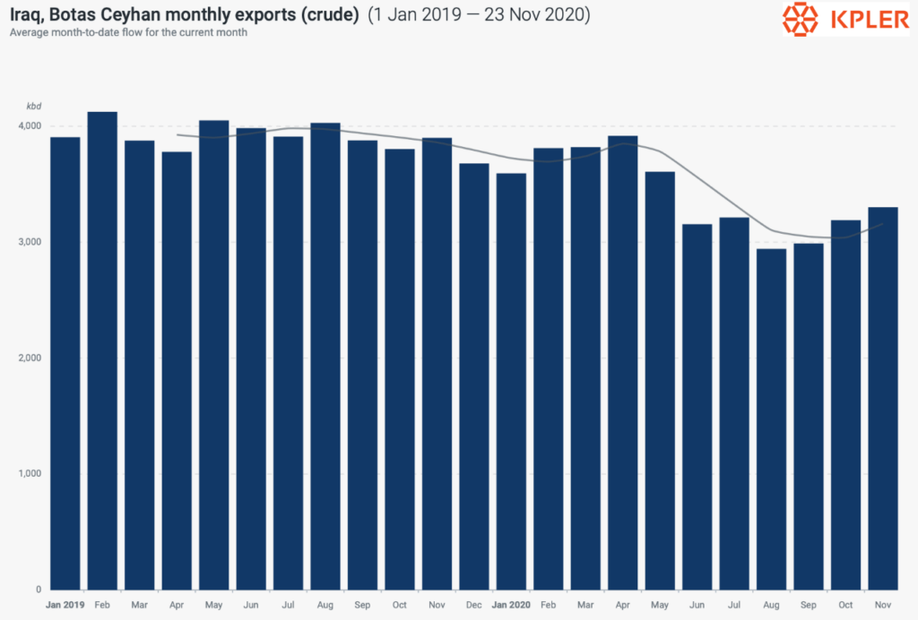 Iraq Crude Monthly Exports