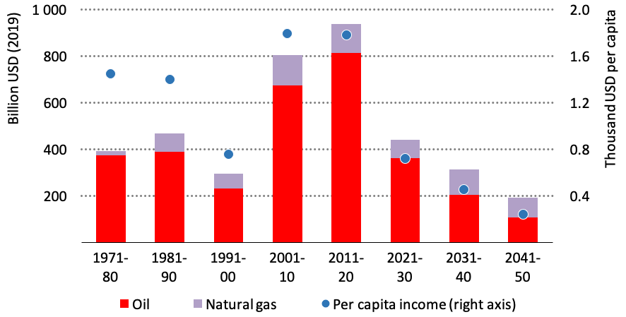Income from Oil and Gas Sales in Producer Economies in Net-Zero Emission Scenario