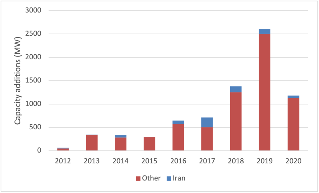 Annual Capacity Additions of Solar and Wind Capacity, Iran and Other Middle East Countries