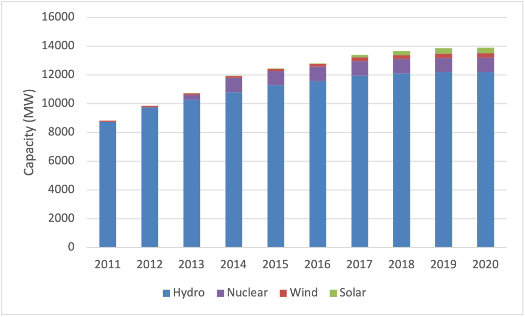 Iran's Installed Low-Carbon Generation Capacity