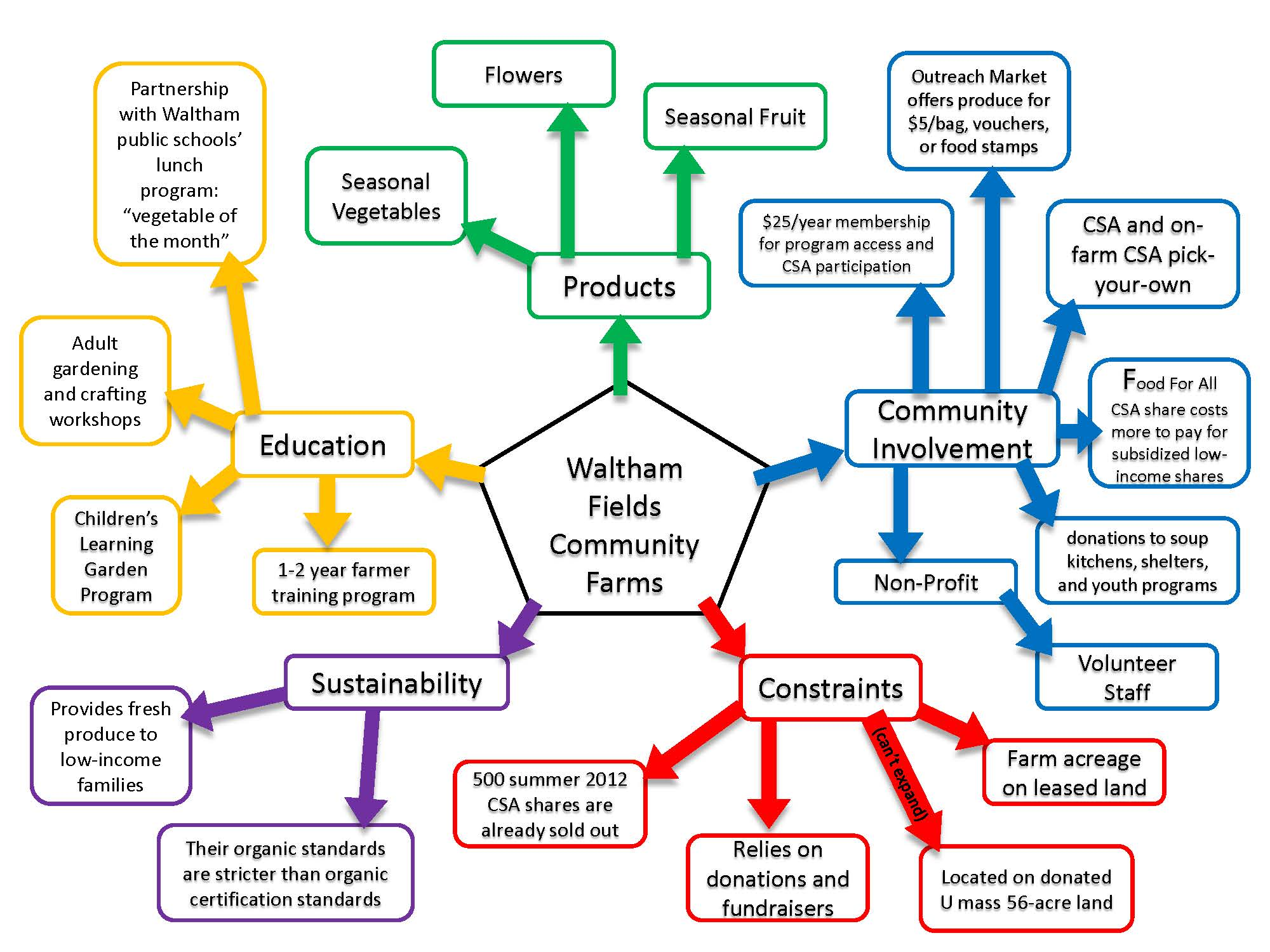 Systems Thinking Tools The Mind Map Agricultural