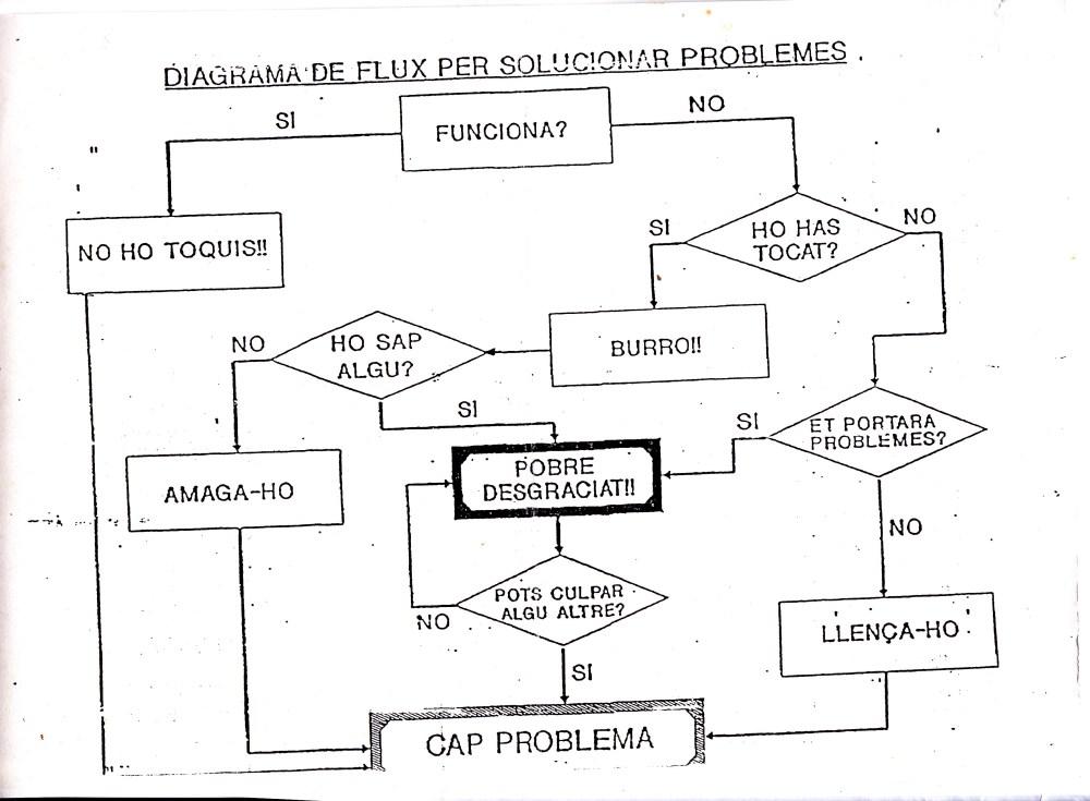 medium resolution of 49 cuando no hab an redes sociales 2 organigrama o diagrama de flujo un curso de milagros bio s pnl biodescodificaci n grupo p blico de estudio