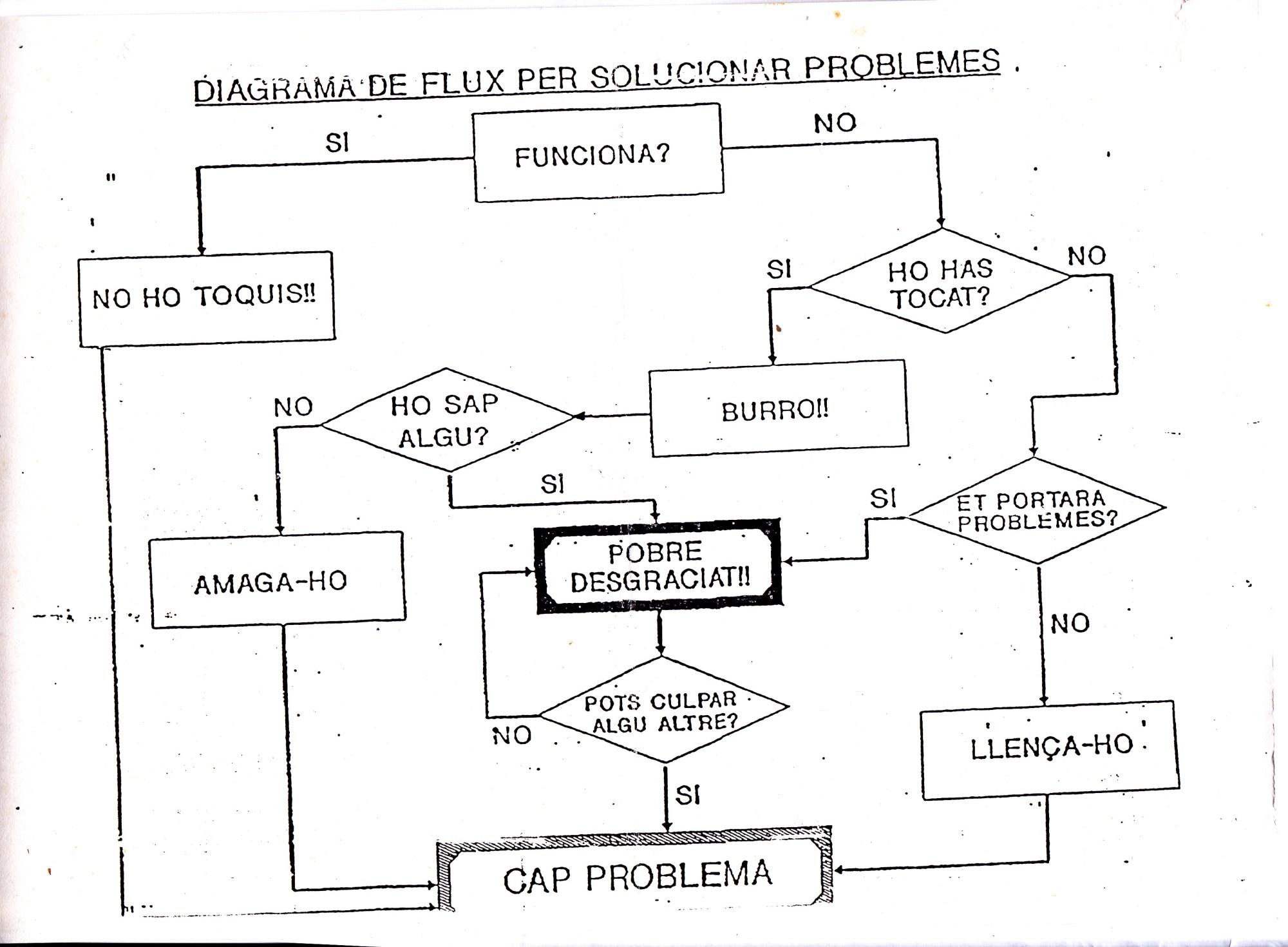 hight resolution of 49 cuando no hab an redes sociales 2 organigrama o diagrama de flujo un curso de milagros bio s pnl biodescodificaci n grupo p blico de estudio
