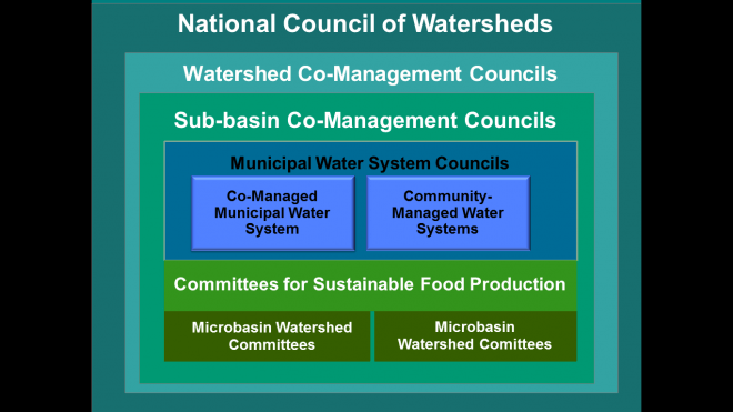 national_council_of_watersheds_0