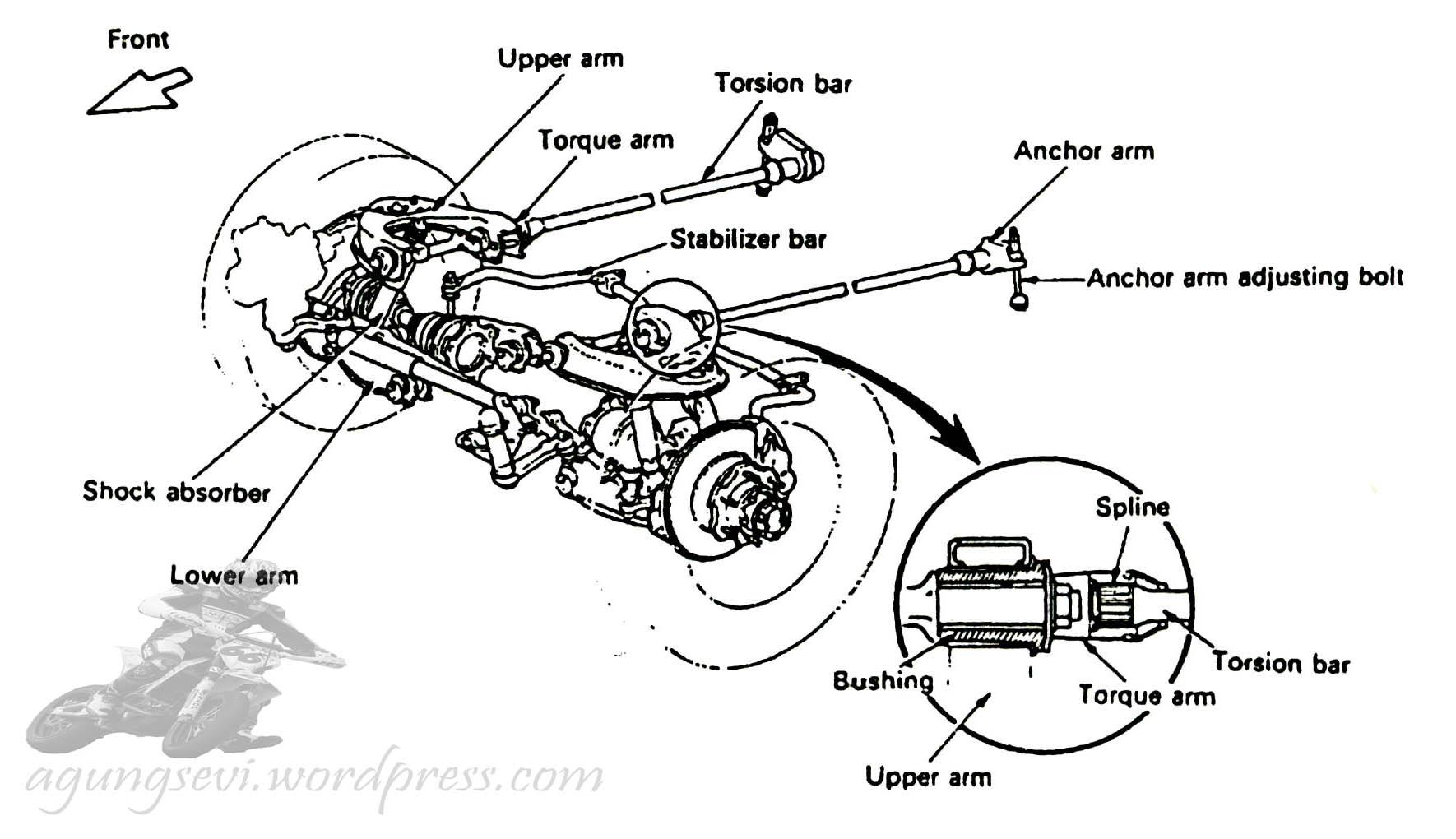 Beberapa Jenis Suspensi Kendaraan