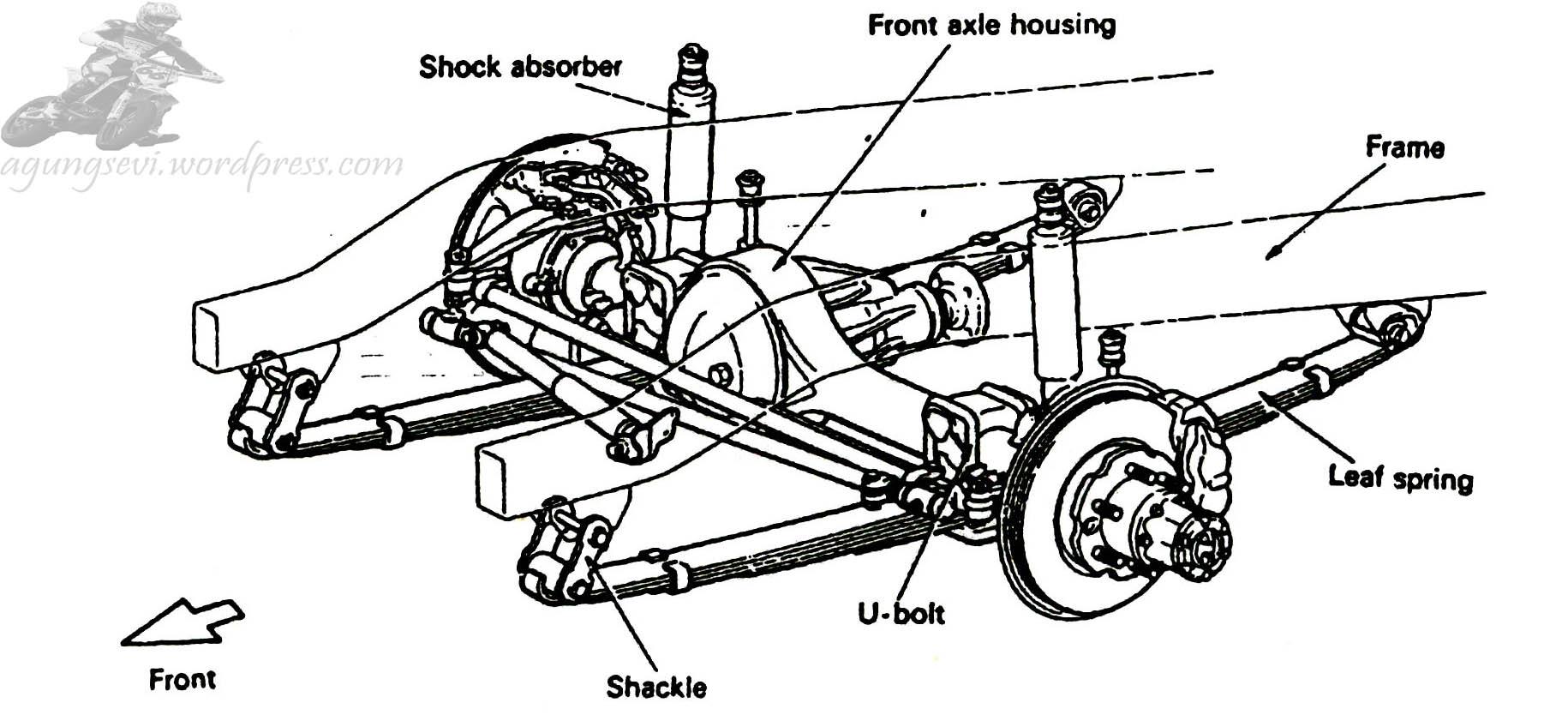 Info Otomotif & Teknik Mesin: Tipe-tipe Suspensi Kendaraan